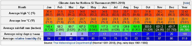 Nakhon Si Thammarat Thailand Weather